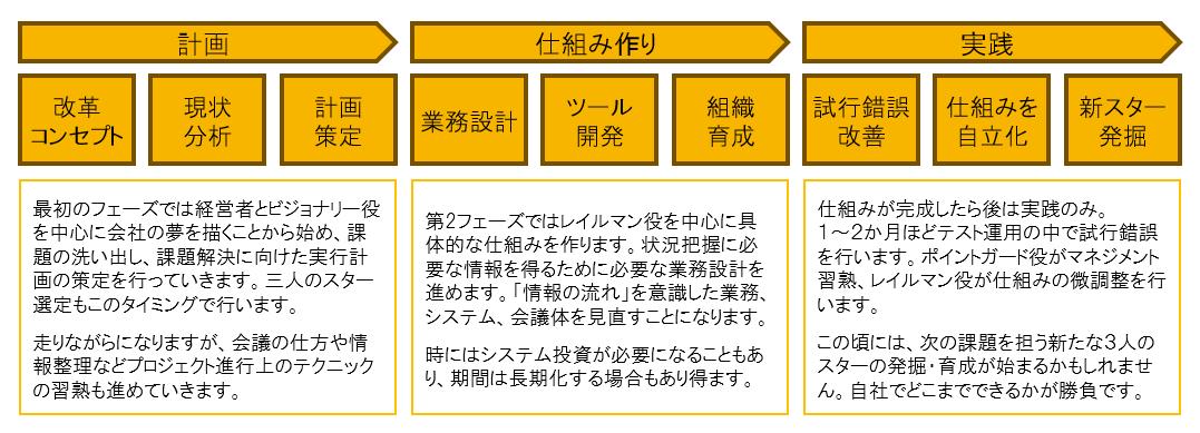 serviceflow